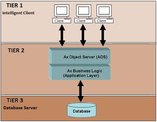 simplified3-tier2